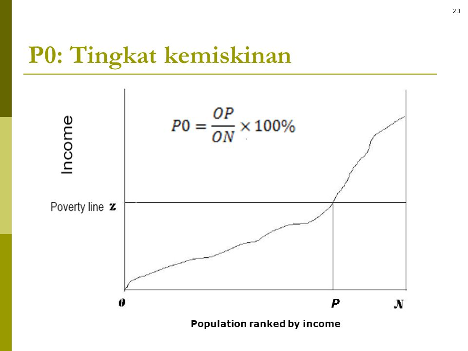 P0: Tingkat kemiskinan P Population ranked by income