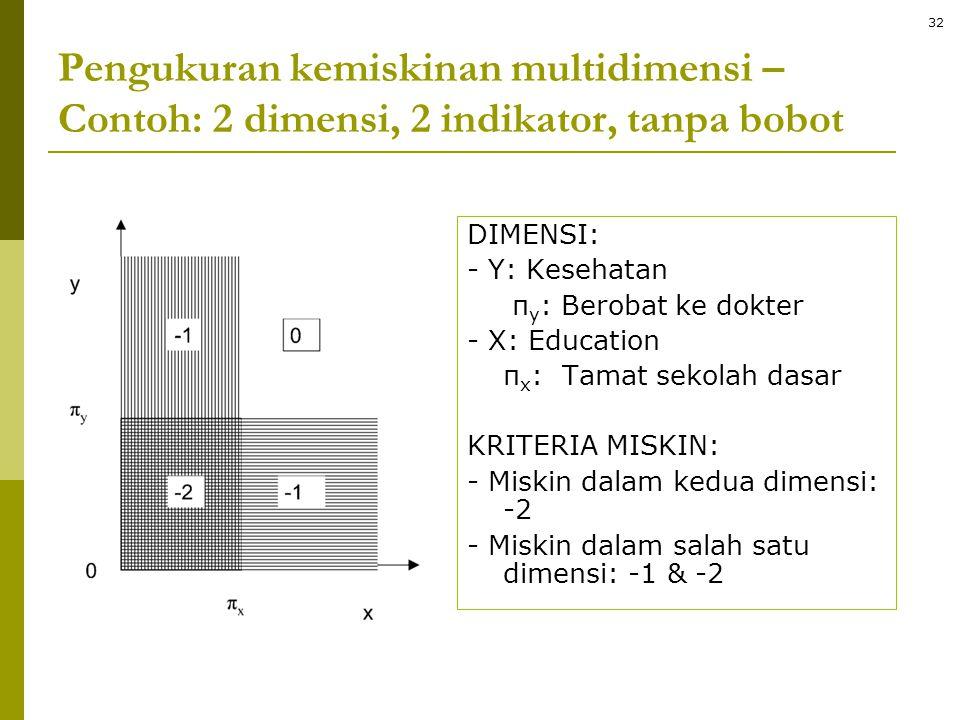 Pengukuran kemiskinan multidimensi – Contoh: 2 dimensi, 2 indikator, tanpa bobot