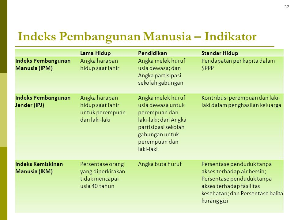Indeks Pembangunan Manusia – Indikator