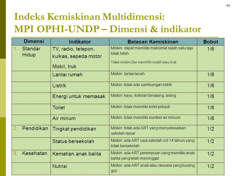 Indeks Kemiskinan Multidimensi: MPI OPHI-UNDP – Dimensi & indikator