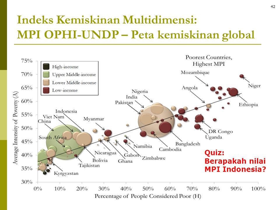 Indeks Kemiskinan Multidimensi: MPI OPHI-UNDP – Peta kemiskinan global