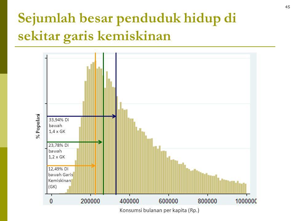 Sejumlah besar penduduk hidup di sekitar garis kemiskinan
