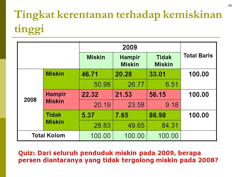 Tingkat kerentanan terhadap kemiskinan tinggi