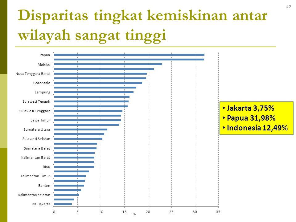Disparitas tingkat kemiskinan antar wilayah sangat tinggi