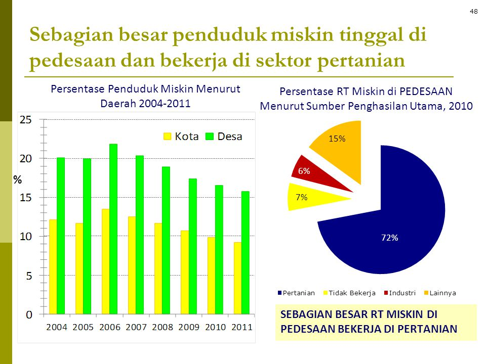 Persentase Penduduk Miskin Menurut Daerah 2004-2011