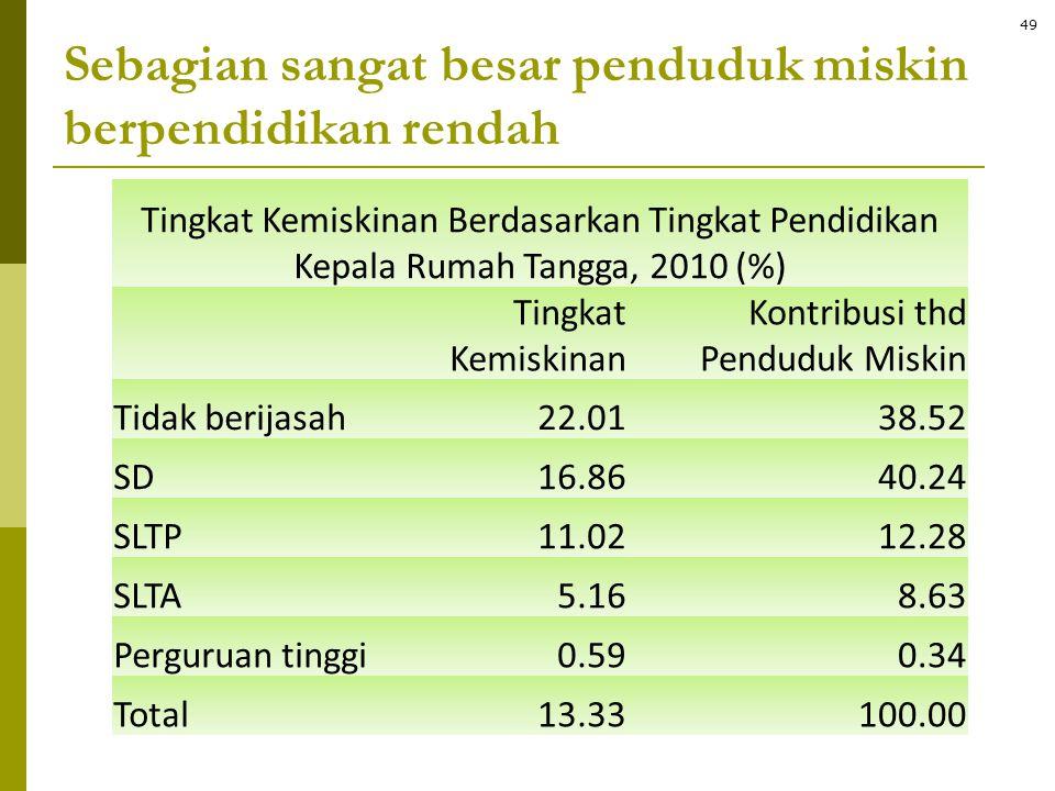 Sebagian sangat besar penduduk miskin berpendidikan rendah