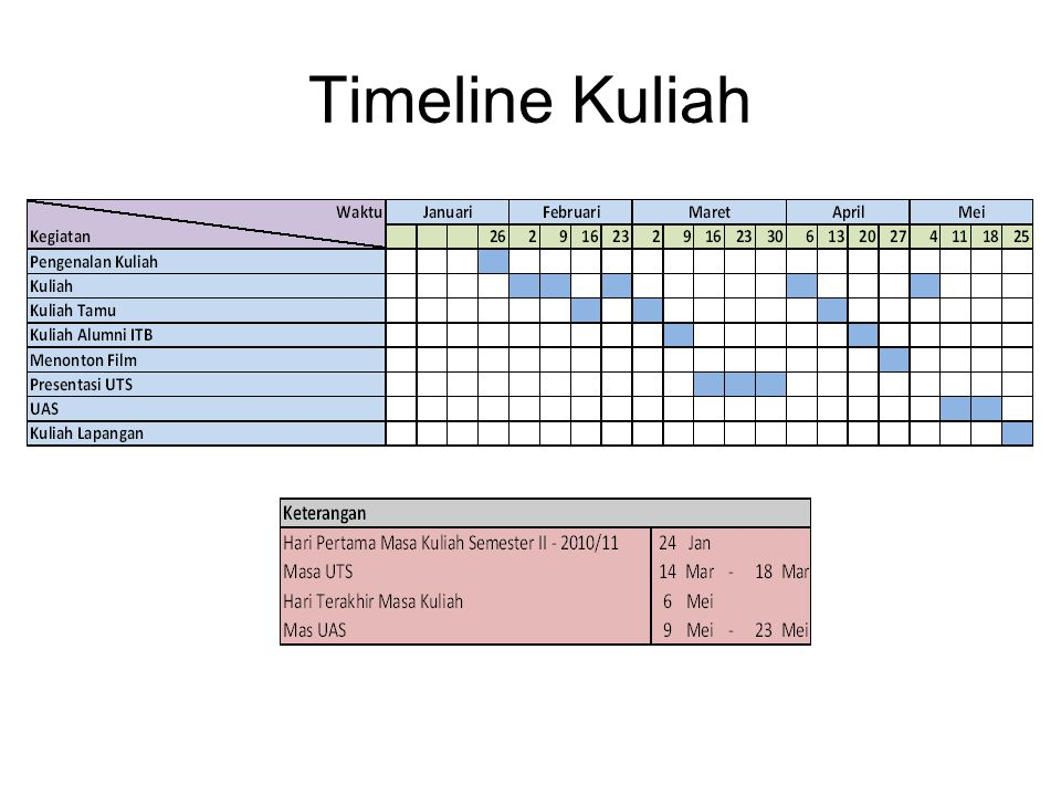 Timeline Kuliah