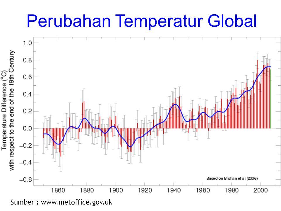 Perubahan Temperatur Global