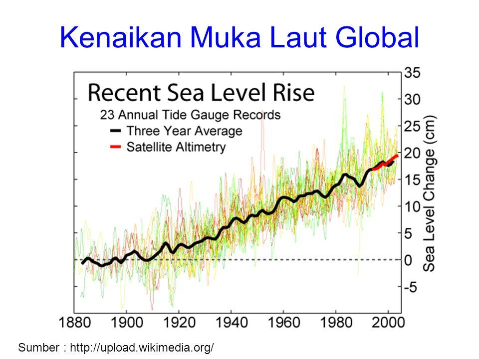 Kenaikan Muka Laut Global