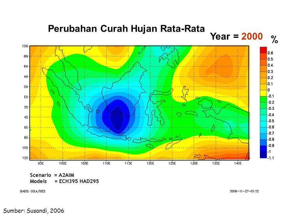 Perubahan Curah Hujan Rata-Rata Year = 2000 %