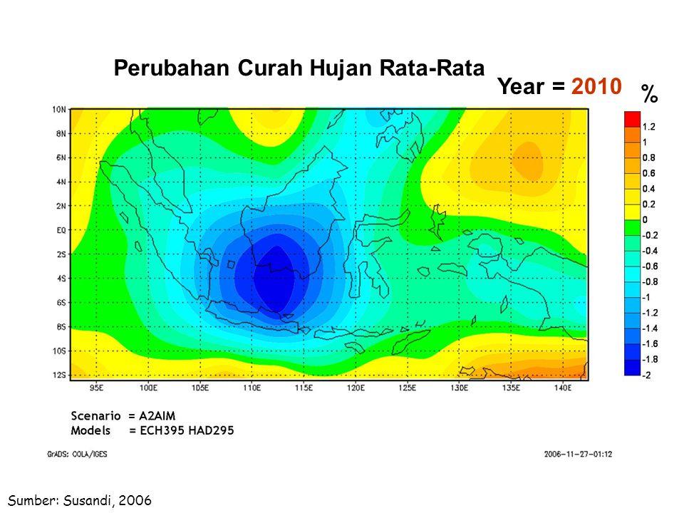 Perubahan Curah Hujan Rata-Rata Year = 2010 %