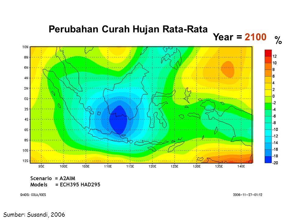 Perubahan Curah Hujan Rata-Rata Year = 2100 %