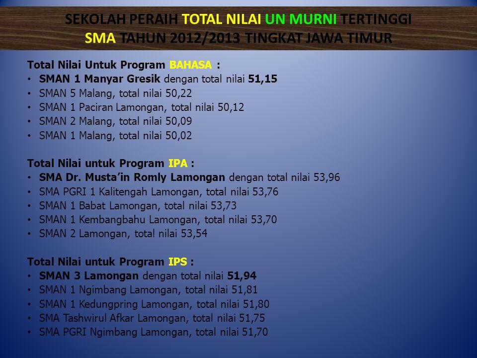 SEKOLAH PERAIH TOTAL NILAI UN MURNI TERTINGGI SMA TAHUN 2012/2013 TINGKAT JAWA TIMUR