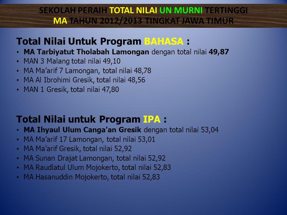 Total Nilai Untuk Program BAHASA :