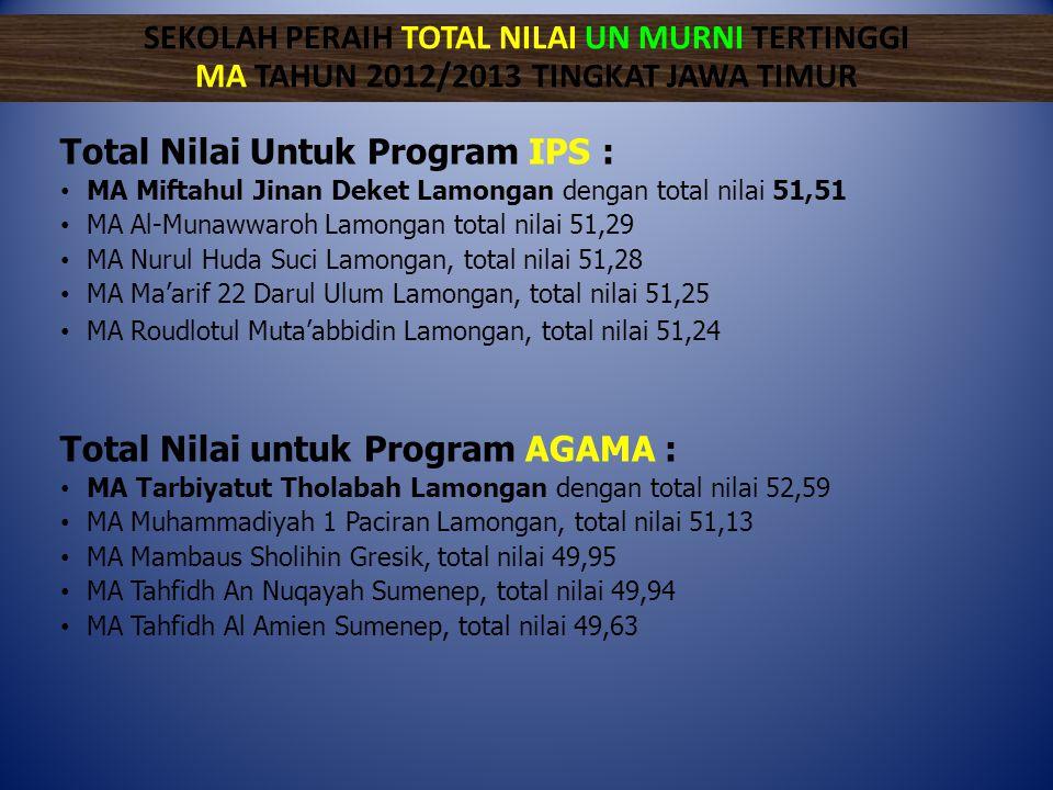Total Nilai Untuk Program IPS :