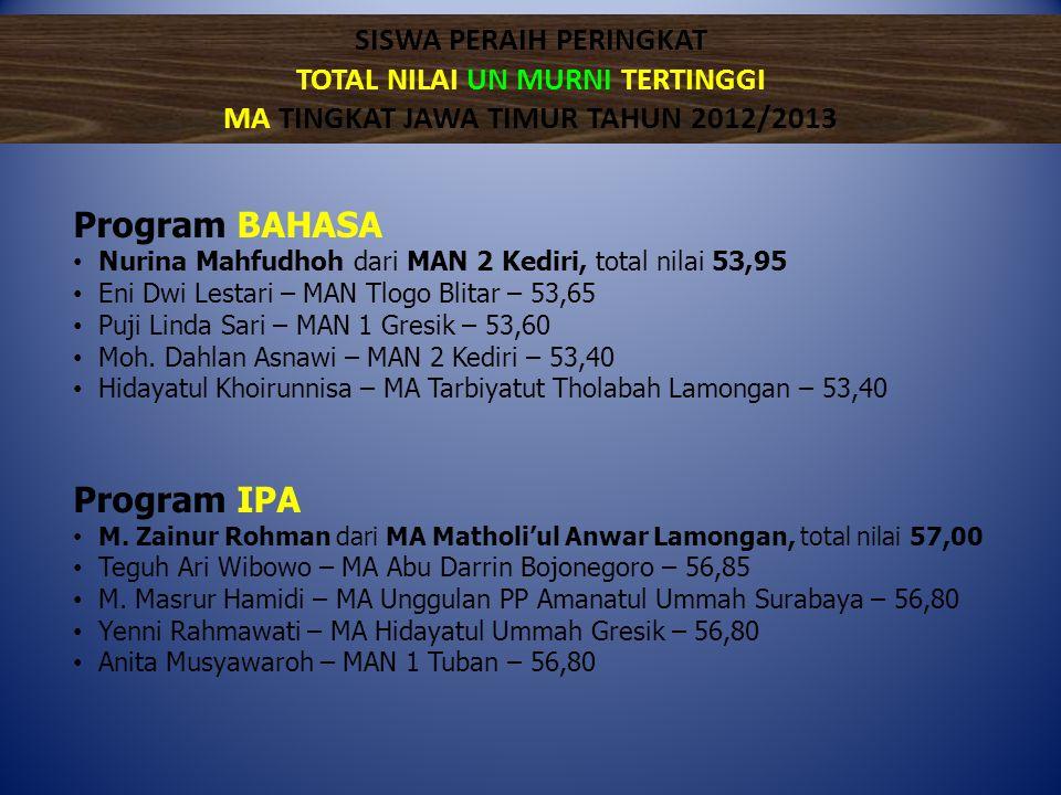 Program BAHASA Program IPA