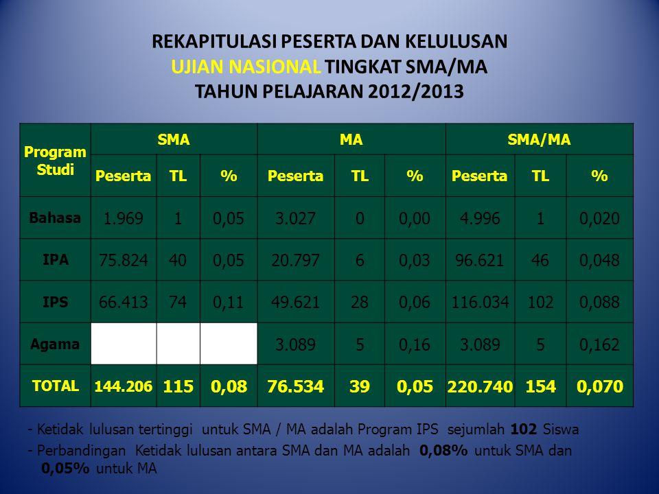 REKAPITULASI PESERTA DAN KELULUSAN UJIAN NASIONAL TINGKAT SMA/MA TAHUN PELAJARAN 2012/2013