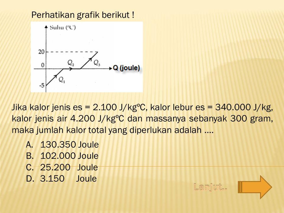 Perhatikan grafik berikut !
