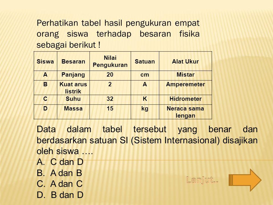 Perhatikan tabel hasil pengukuran empat orang siswa terhadap besaran fisika sebagai berikut !