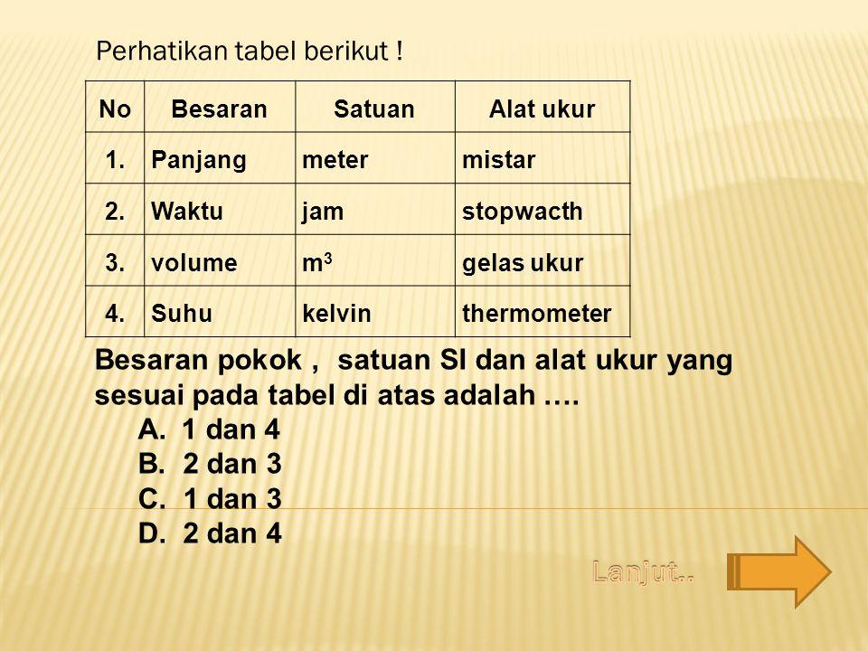 Perhatikan tabel berikut !