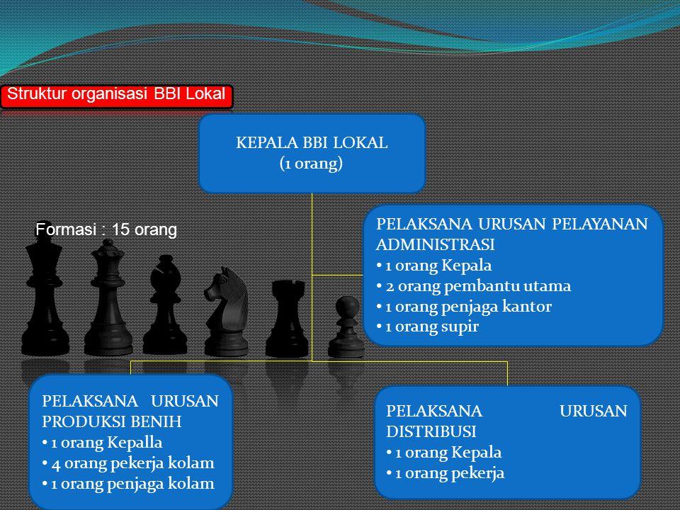 Struktur organisasi BBI Lokal