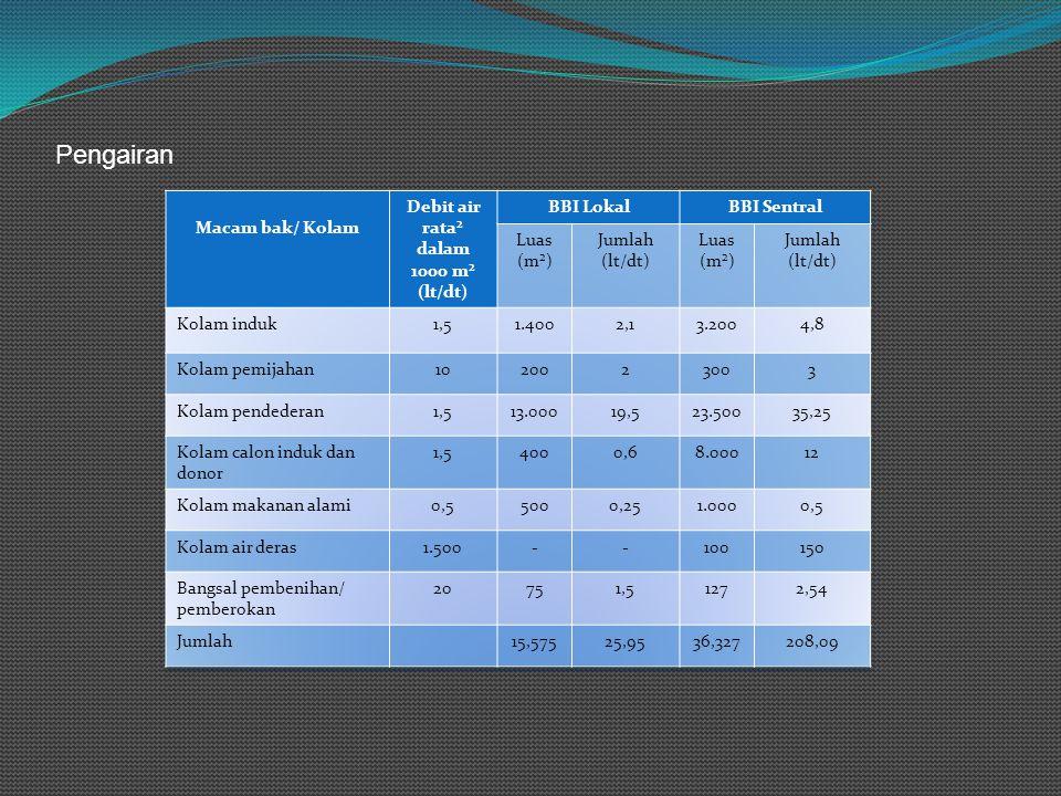 Debit air rata² dalam 1000 m² (lt/dt)