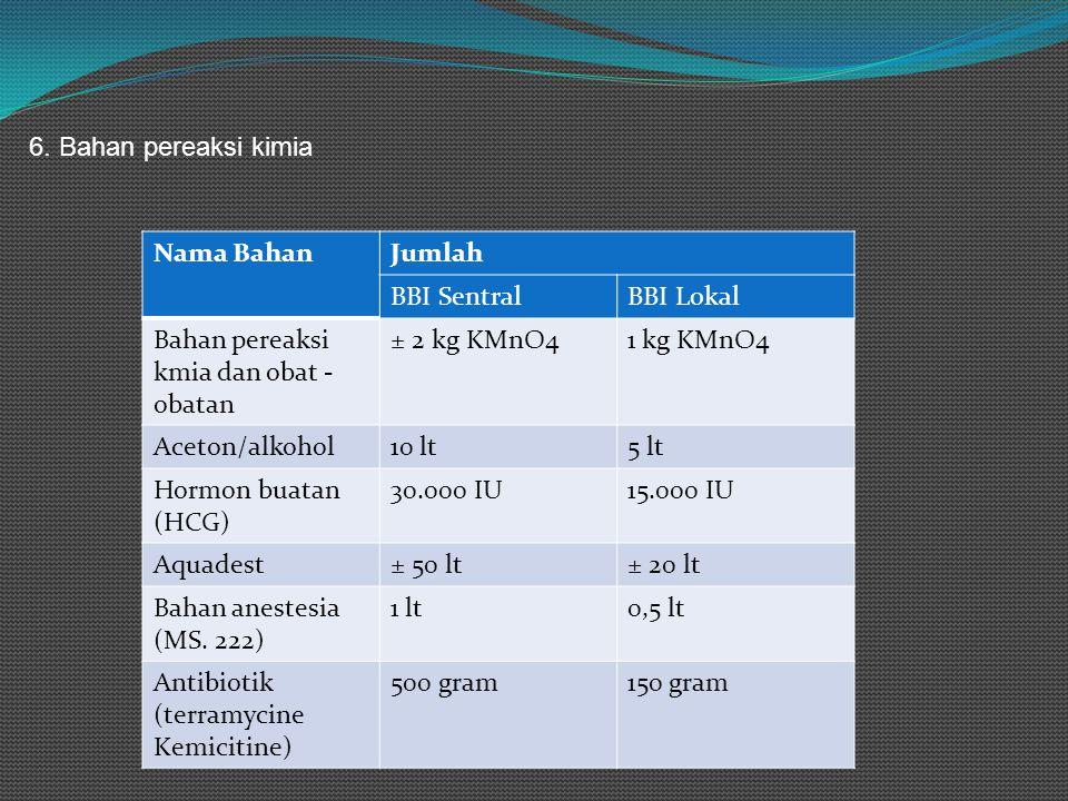 6. Bahan pereaksi kimia Nama Bahan. Jumlah. BBI Sentral. BBI Lokal. Bahan pereaksi kmia dan obat - obatan.