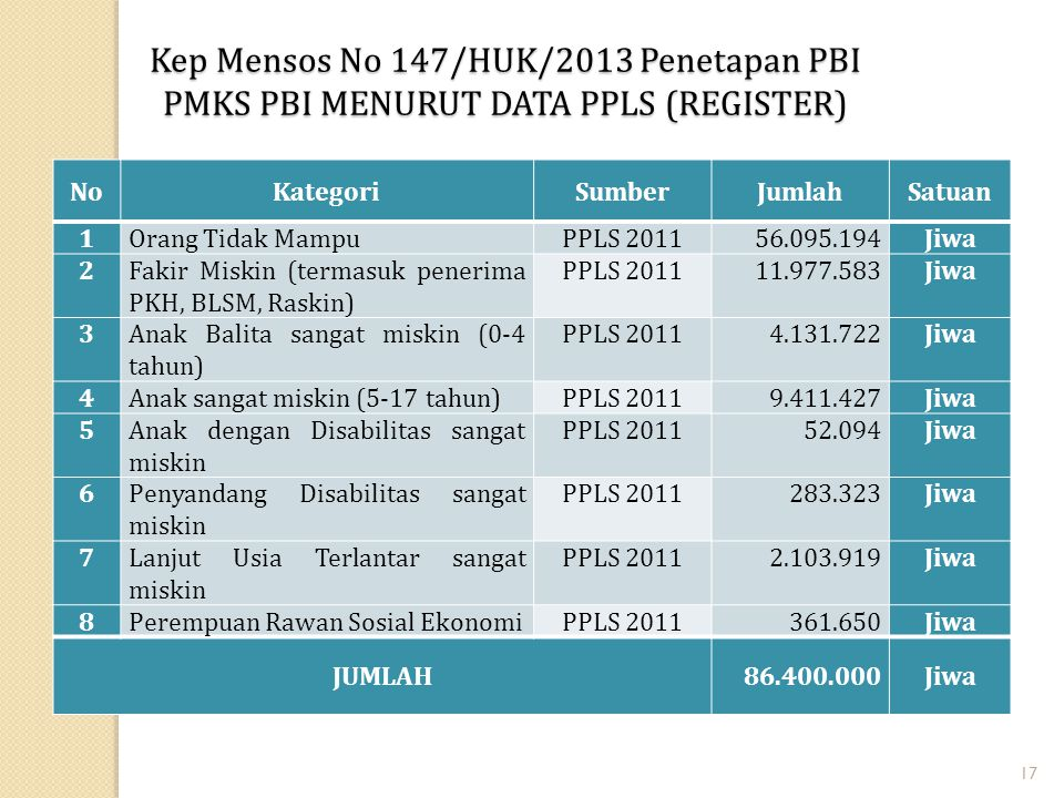 Kep Mensos No 147/HUK/2013 Penetapan PBI PMKS PBI MENURUT DATA PPLS (REGISTER)