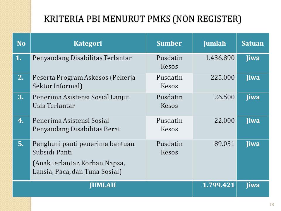 KRITERIA PBI MENURUT PMKS (NON REGISTER)