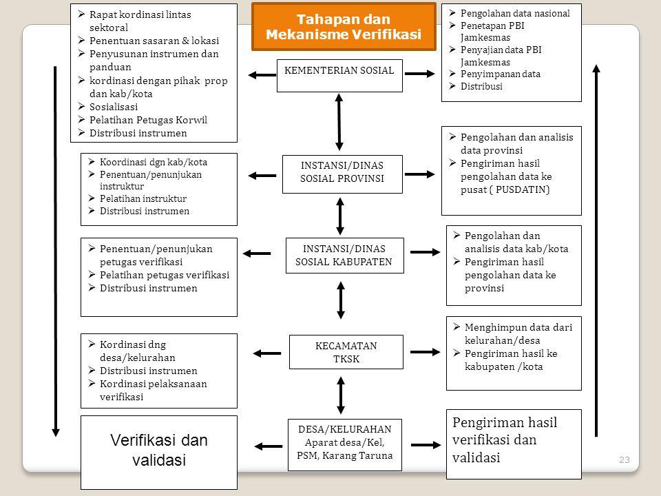 Tahapan dan Mekanisme Verifikasi