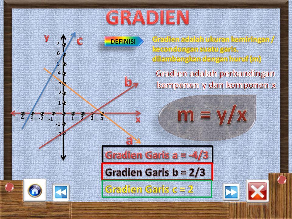 Gradien adalah perbandingan kompenen y dan komponen x