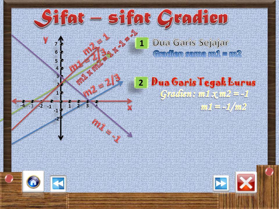 Sifat – sifat Gradien m2 = 1 Dua Garis Sejajar m1 = 2/3 m2 = 2/3