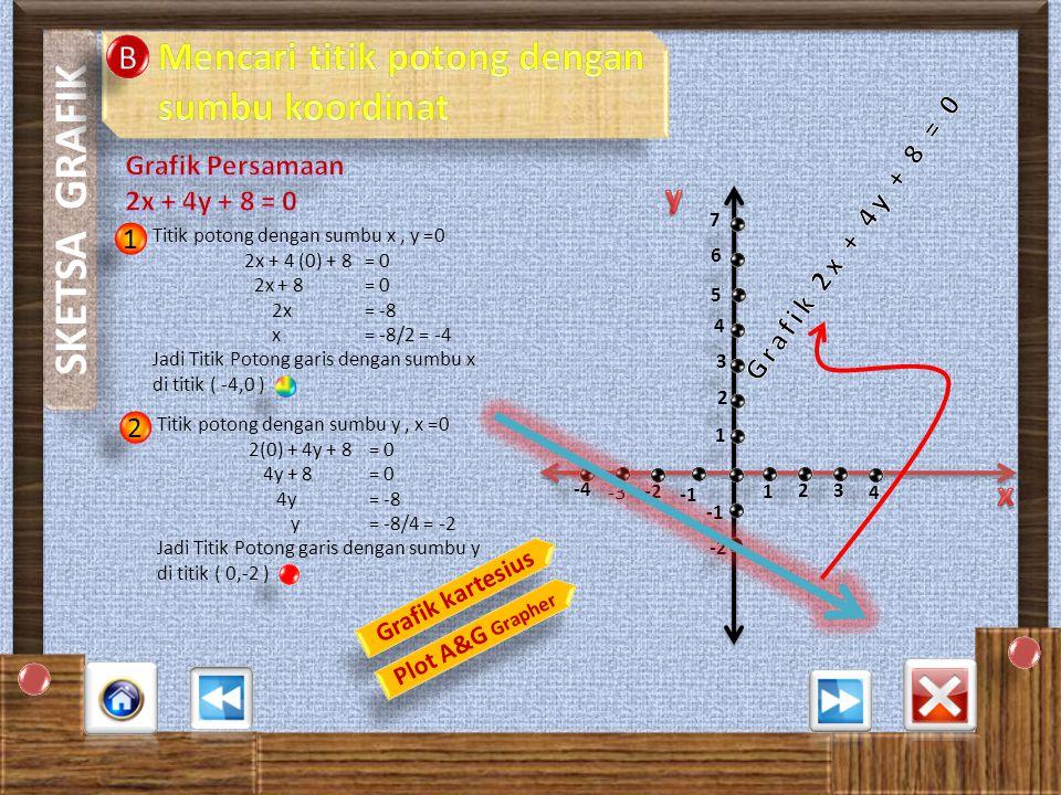 SKETSA GRAFIK Mencari titik potong dengan sumbu koordinat B y x
