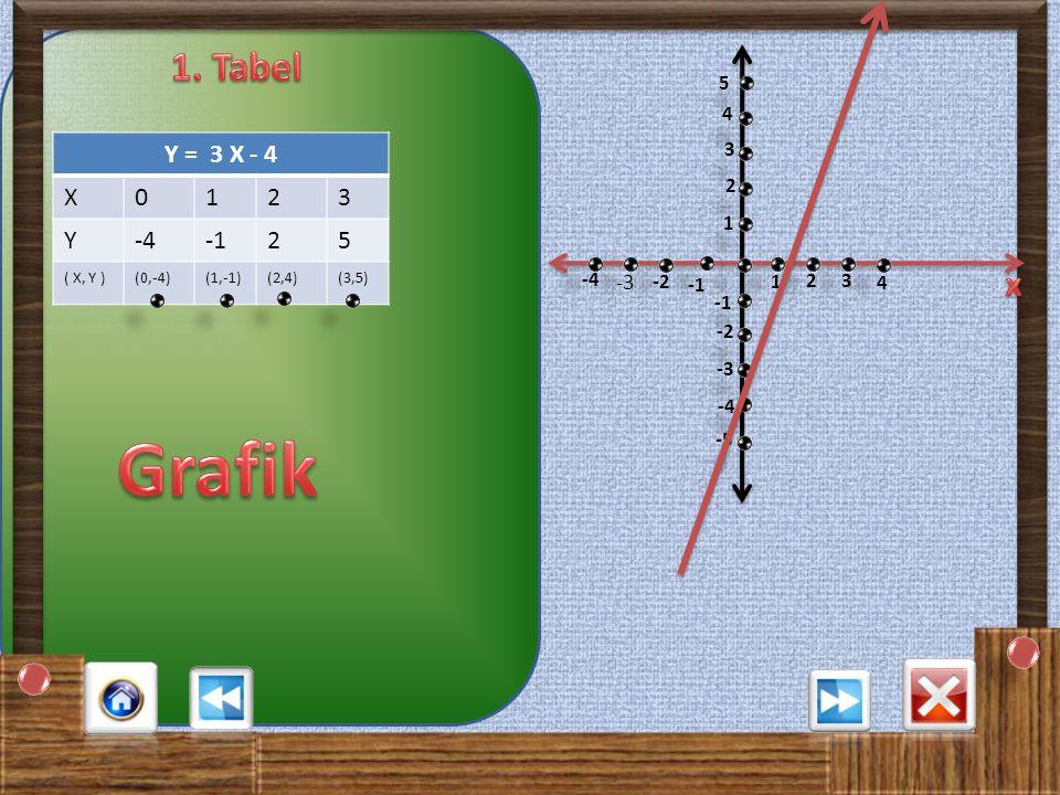 Grafik 1. Tabel x Y = 3 X - 4 X 1 2 3 Y -4 -1 5 -3 5 4 3 2 1 -4 2 3 -2