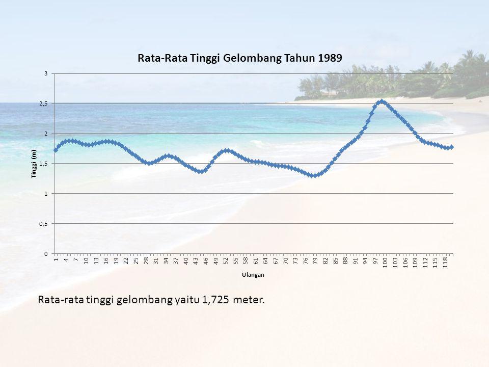 Rata-rata tinggi gelombang yaitu 1,725 meter.