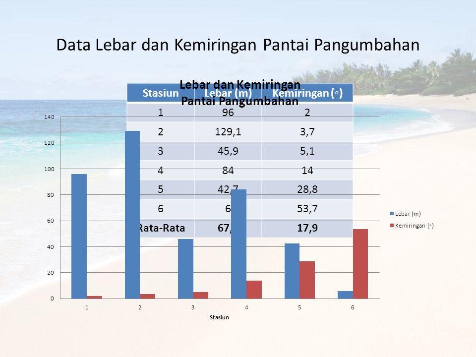 Data Lebar dan Kemiringan Pantai Pangumbahan