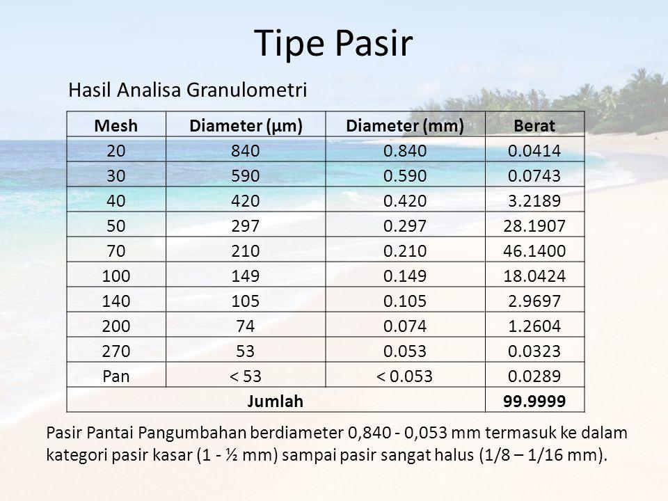 Tipe Pasir Hasil Analisa Granulometri Mesh Diameter (µm) Diameter (mm)