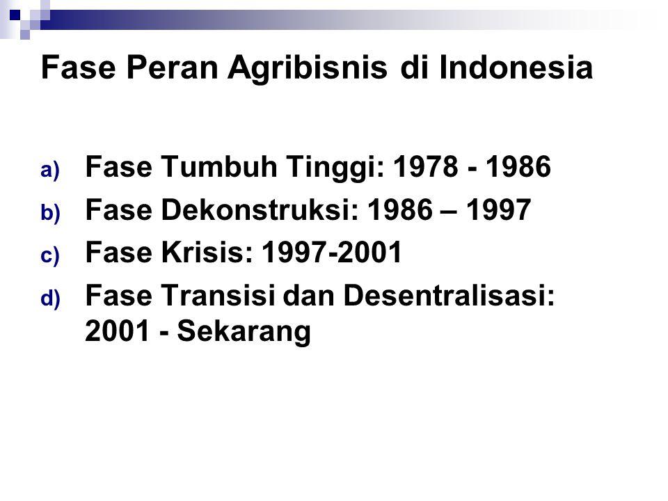 Fase Peran Agribisnis di Indonesia
