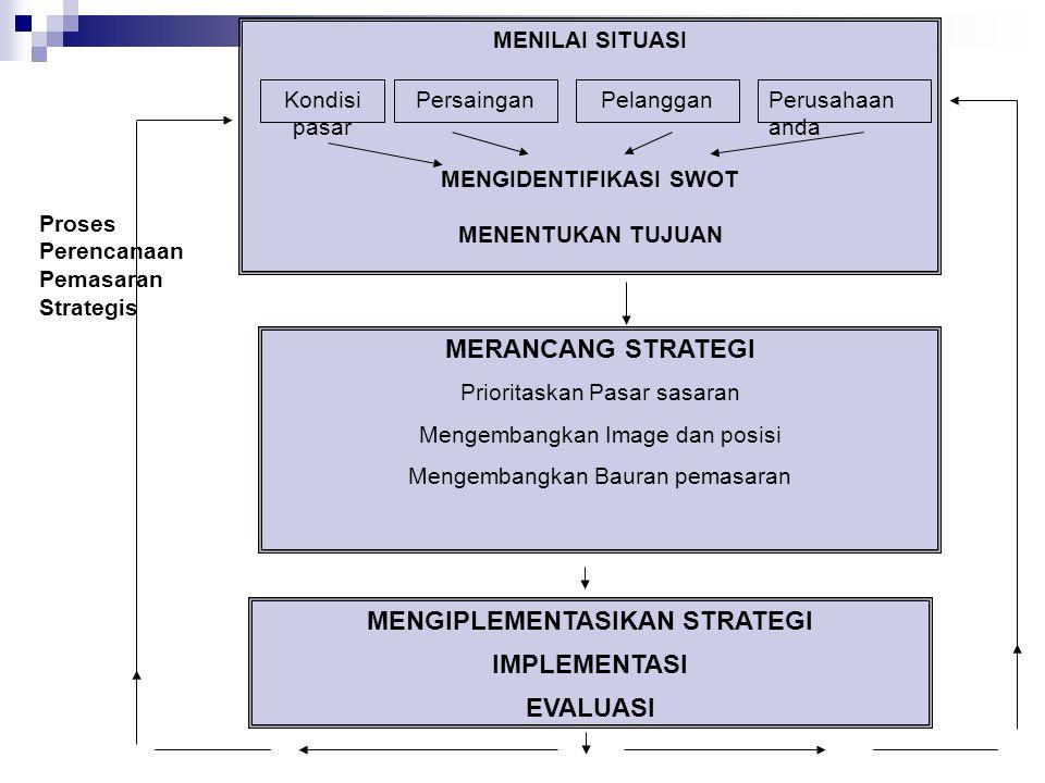 Proses Perencanaan Pemasaran Strategis