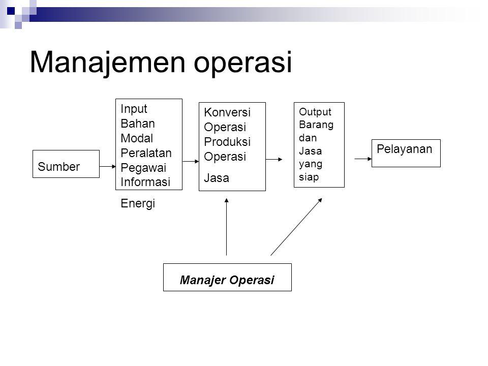 Manajemen operasi Input Konversi Bahan Operasi Modal Produksi