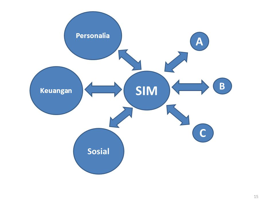 Personalia A Keuangan SIM B C Sosial 15