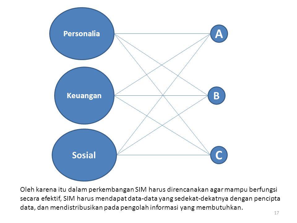 A C B Sosial Personalia Keuangan