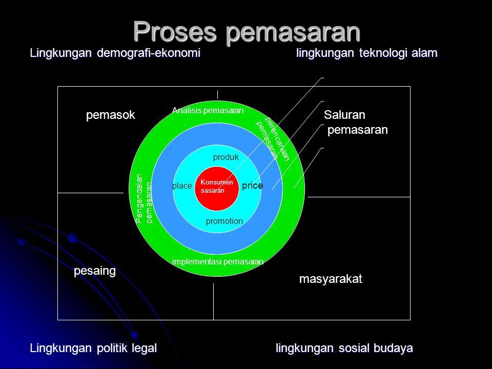 Proses pemasaran Lingkungan demografi-ekonomi lingkungan teknologi alam. Lingkungan politik legal lingkungan sosial budaya.