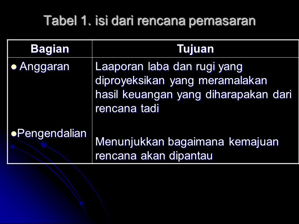Tabel 1. isi dari rencana pemasaran