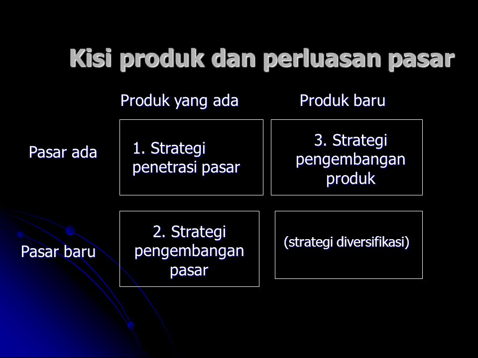 Kisi produk dan perluasan pasar