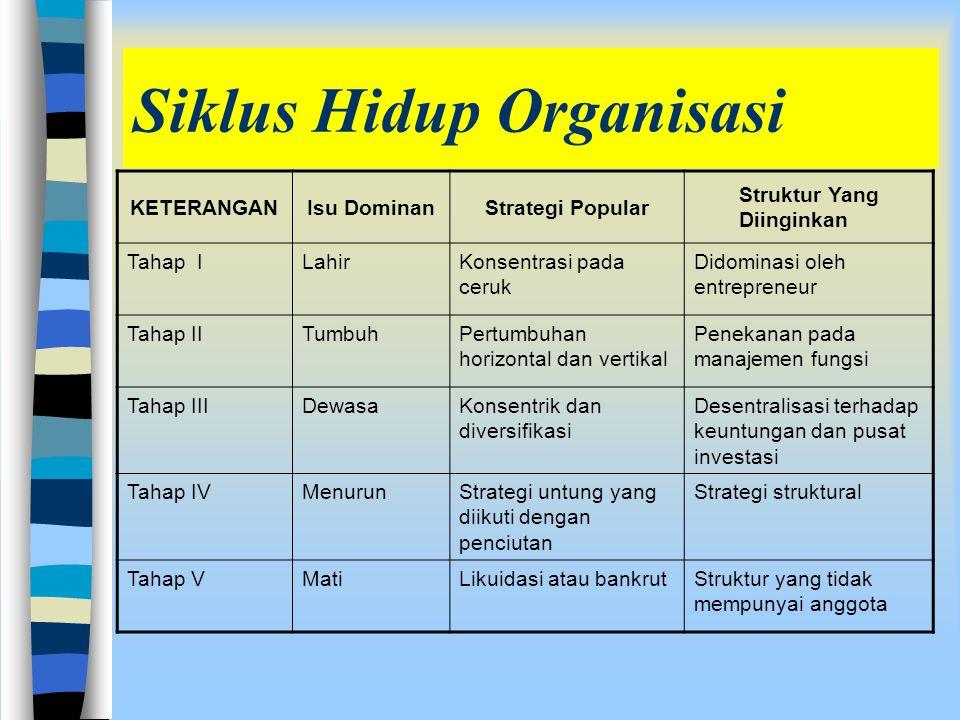 Siklus Hidup Organisasi
