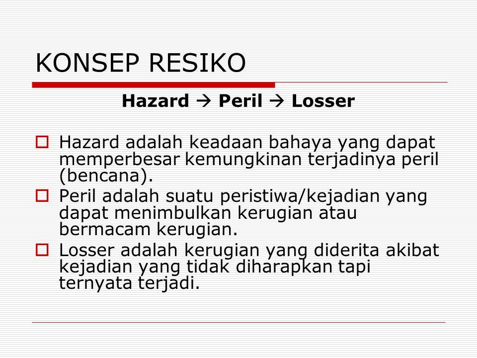 KONSEP RESIKO Hazard  Peril  Losser