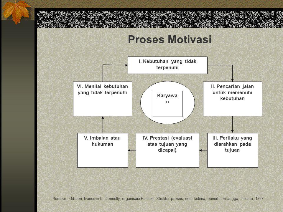 Proses Motivasi I. Kebutuhan yang tidak terpenuhi