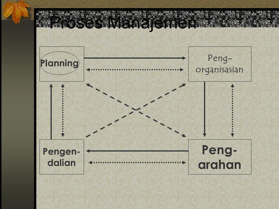 Proses Manajemen Peng- arahan Peng- Planning organisasian Pengen-