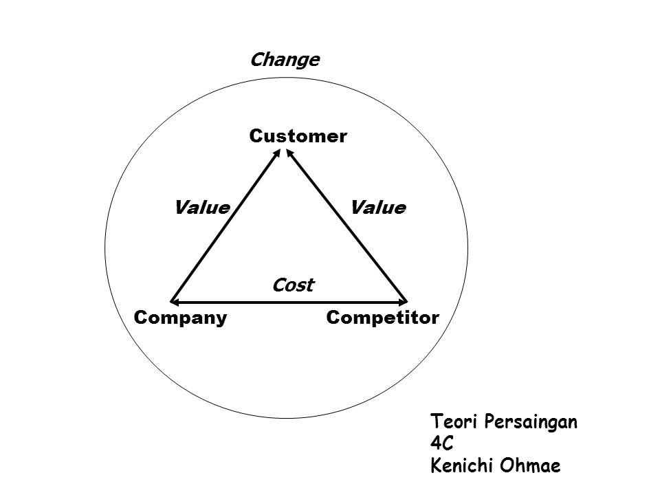 Change Customer Value Value Cost Company Competitor Teori Persaingan 4C Kenichi Ohmae